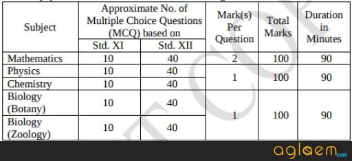 MHT CET Exam Pattern