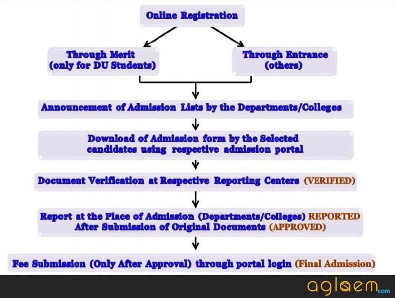DU Admission 2019 - Cut Off, DUET Result (Out), Merit, Courses