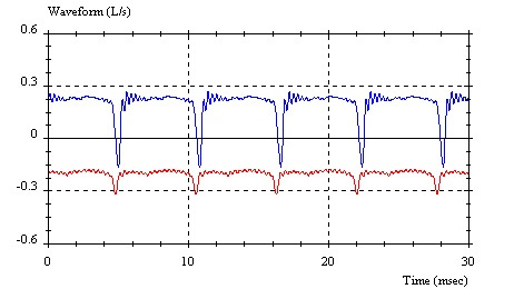 Screenshot of axial piston pump flow rate waveform at 40 (red) and 120 bar (blue)