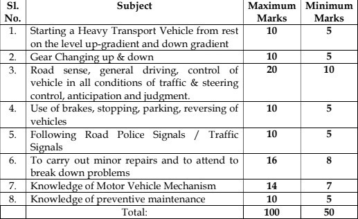 Minimum Qualifying Marks For Driving Test