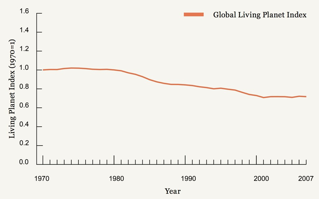 The global index shows that vertebrate species populations declined by almost 30 per cent between 1970 and 2007