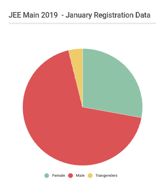 29% Female Registrations In JEE Main 2019 January Exam; Admit Card To Release On Dec 17