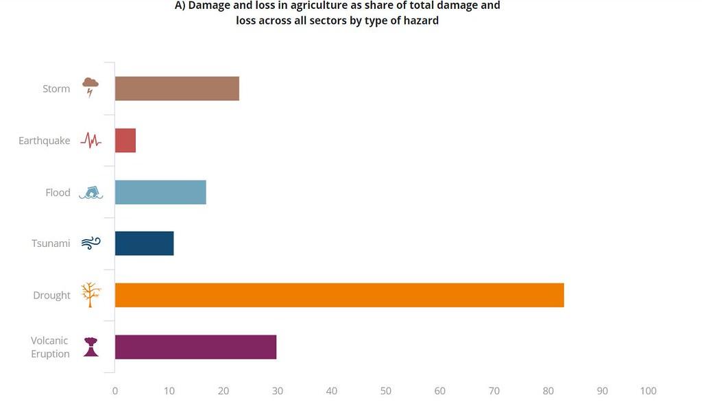 左:各種氣象災難中,乾旱(橘色)對農業造成的負面衝擊最大。