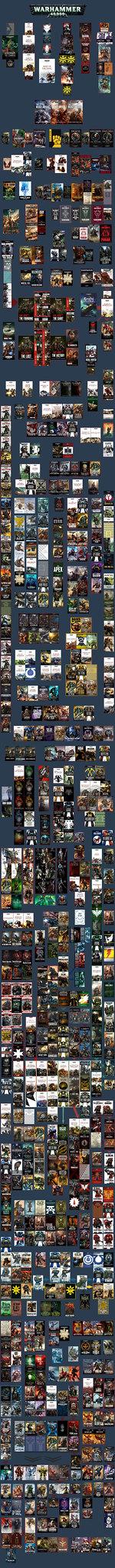 Книги и рассказы Warhammer 40000 в хронологическом порядке