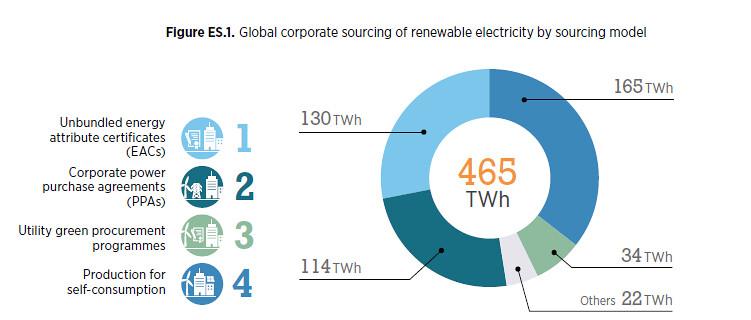 檢視2017年的企業綠電消耗量,「自發自用」模式(深藍部分)已貢獻逾1/3的綠電來源。