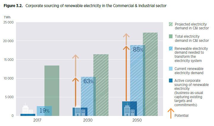 2050年的企業綠電需求可望來到19000 TWh(19兆度),是今日中國耗電量的3倍以上。 (資料來源:IRENA)