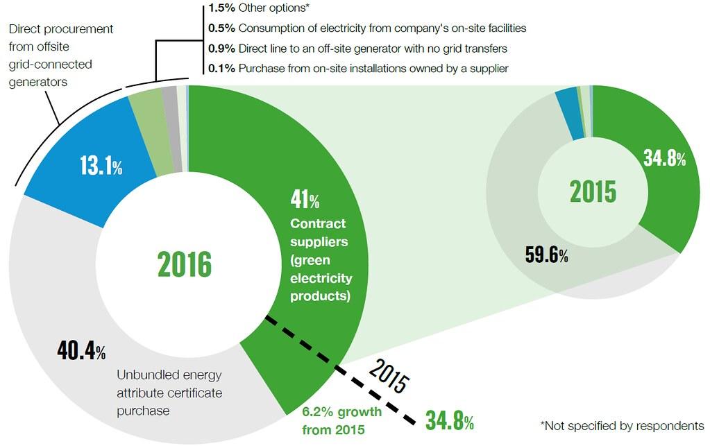 「綠電直購」(藍色)的比率雖屈居第三,但已被看好為未來最主流的企業採購綠電方式。  (資料來源:RE100年報)