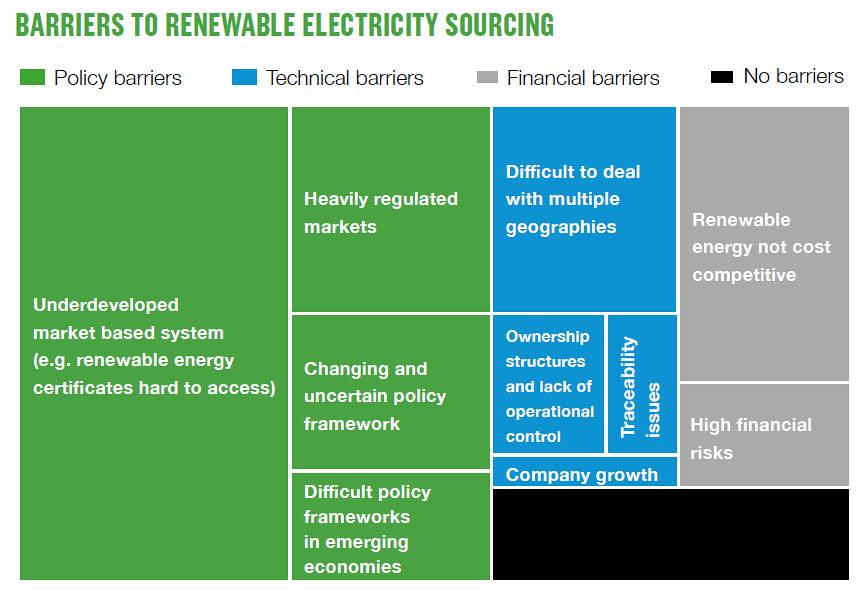 「政策」(下圖綠色)風險是企業推廣綠能的最大障礙,更勝「技術」(藍)和「金融」(灰)。
