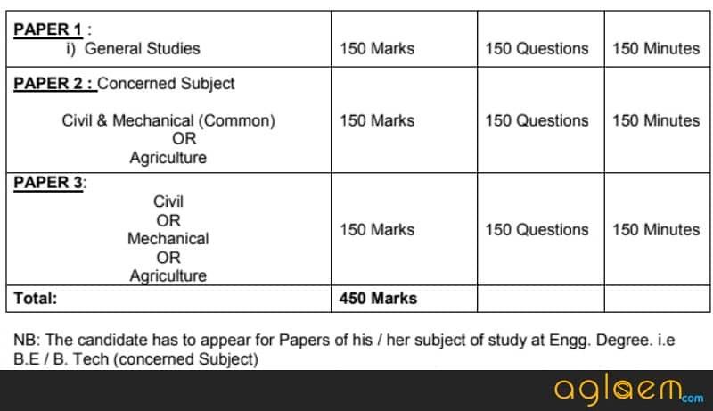 Examination Pattern of APPSC AEE 2019