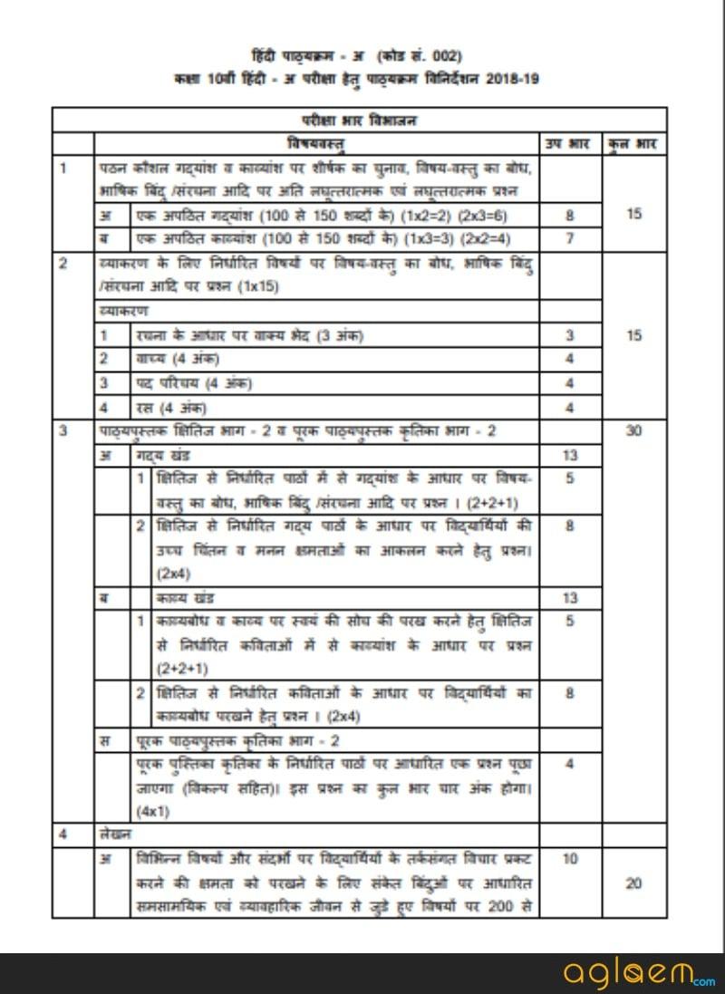 CBSE Class 10 Hindi Syllabus 2019