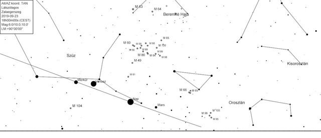 VCSE - A nyugati horizont Zalaegerszegről nézve 2019. szept. 23-án napnyugta előtt, őszi napéjegyenlőség környékén. Az ekliptika most sokkal laposabb szögben metszi a horizontot, mint tavaszi napéjegyenlőségkor (v.ö. fenti ábrával). Hiába van a Merkúr messze a Naptól, rajta az ekliptikán, nagyon hamar lenyugszik a Nap után. Érdemes észben tartani, hogy hajnalban, napkelte környékén éppen fordított a helyzet: akkor tavasszal van lapos szögben és ősszel nagy szöghajlással a horizonthoz képest az ekliptika. - CdC