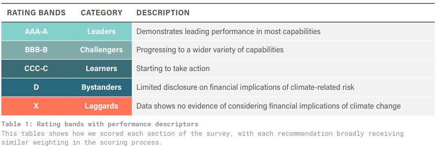 非營利組織 AODP對於保險業分級標準,圖片來源:AODP報告書 GOT IT COVERED?