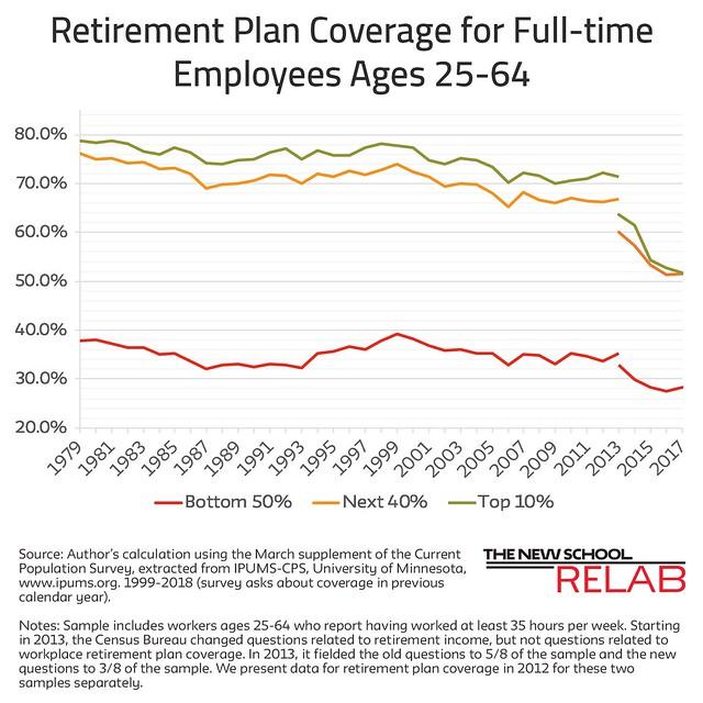 Trend in U.S. Retirement Coverage