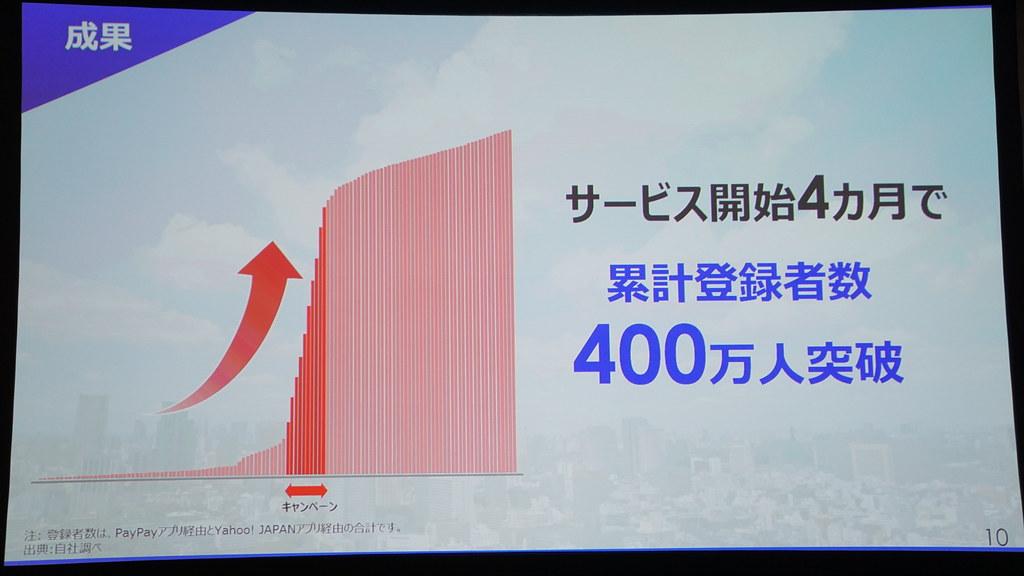 サービス開始4ヶ月で400万人突破