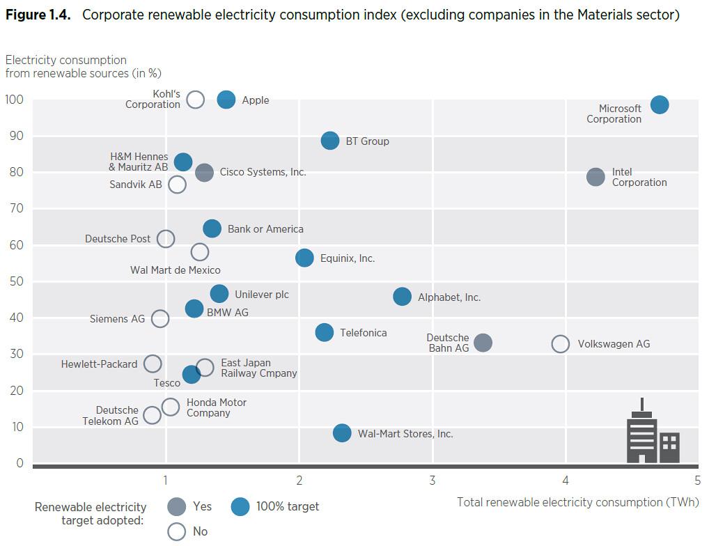 上圖評比25家指標企業的綠電應用表現,下圖則顯示業者的取得管道相當分散。  (資料來源:IRENA)