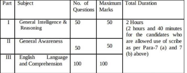 Stenographer Grade 'C' & 'D' 2018 - CBT Exam Pattern