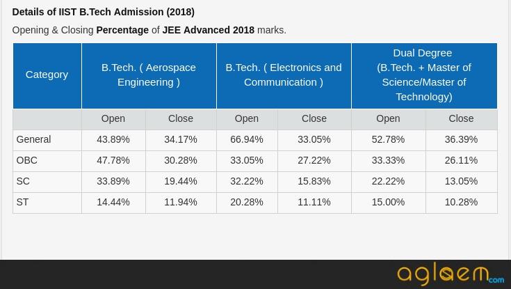IIST Admission 2019 Announced For 140 UG Seats; Seat Allotment Via JEE Advanced Scores
