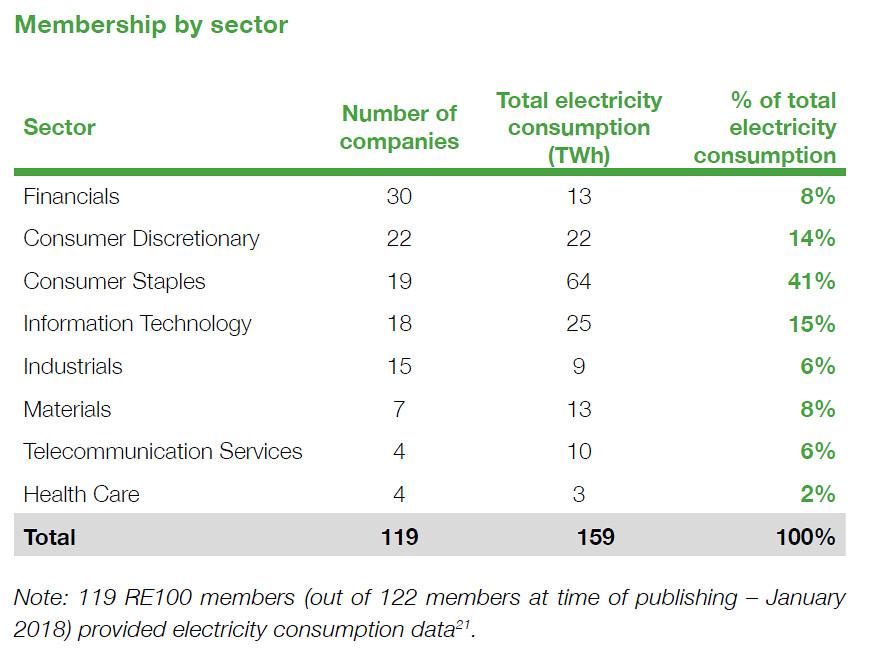 RE100成員目前仍以歐美品牌居多,產業類別則集中在金融、日用消費品、資訊科技等領域。資料來源:RE100年報