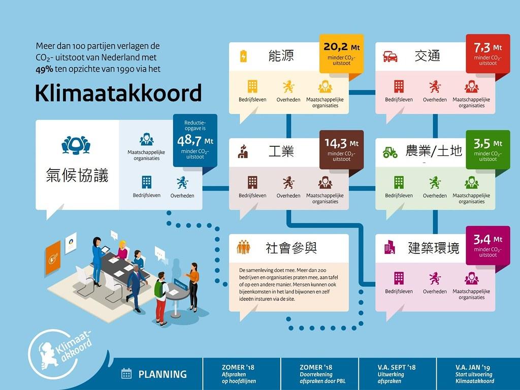 「荷蘭氣候協議」的組織與任務(五大部門)架構。