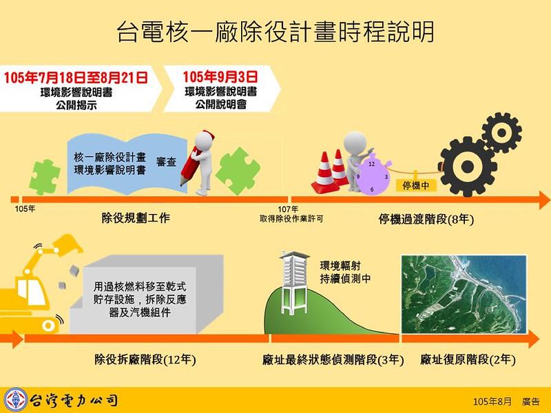核一廠除役作業時程 (以一號機為例)資料來源:台電簡報