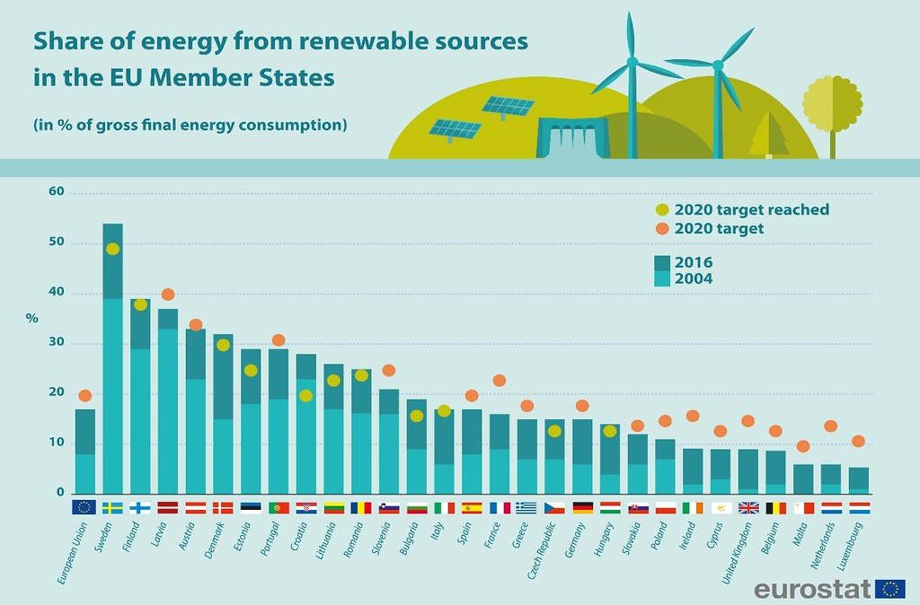 2004-2016年歐盟再生能源占總能耗比例,2016年荷蘭以5%左右排名倒數第二,僅小勝盧森堡。(Source: Eurostat)