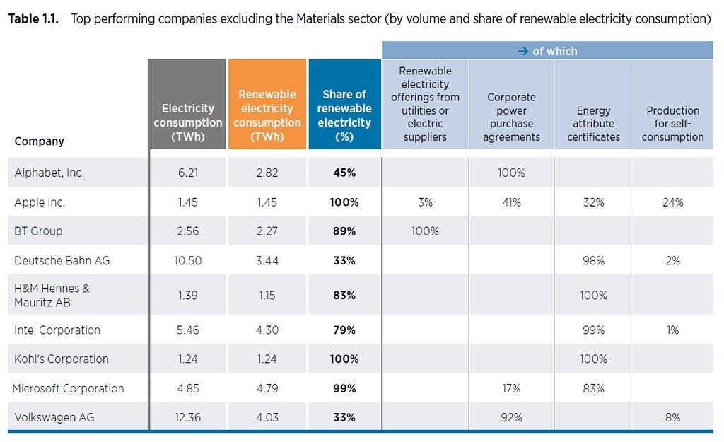 上圖評比25家指標企業的綠電應用表現,下圖則顯示業者的取得管道相當分散。資料來源:IRENA