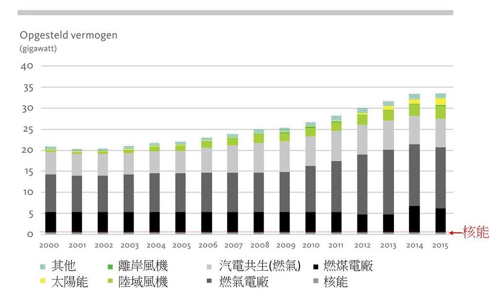 2000-2015年荷蘭發電裝置容量結構變化。核能以0.5GW左右的裝置容量墊底。 (圖片來源:National Energy Outlook 2017, p. 118,作者修改)