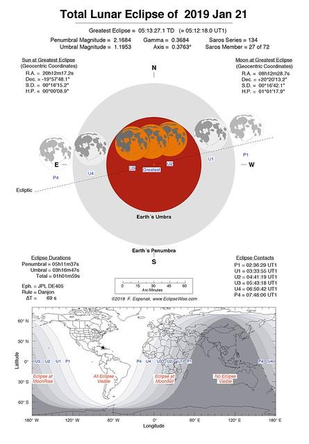 VCSE - A holdfogytakozás főbb adatai, lefolyása és láthatósága a Föld különböző pontjairól - Forrás: NASA
