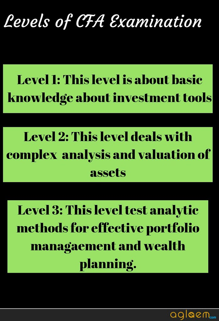 CFA Result 2019 (Announced) – Check Here for Level 1 , 2 | AglaSem