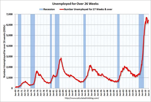 UnemployedOver26WeeksDec2010 | by davecjohnson