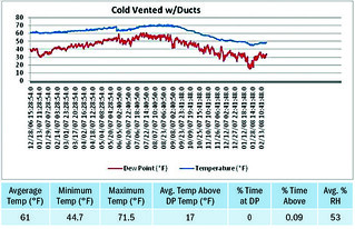 Cold Vented with Ducts | by Home Energy Magazine