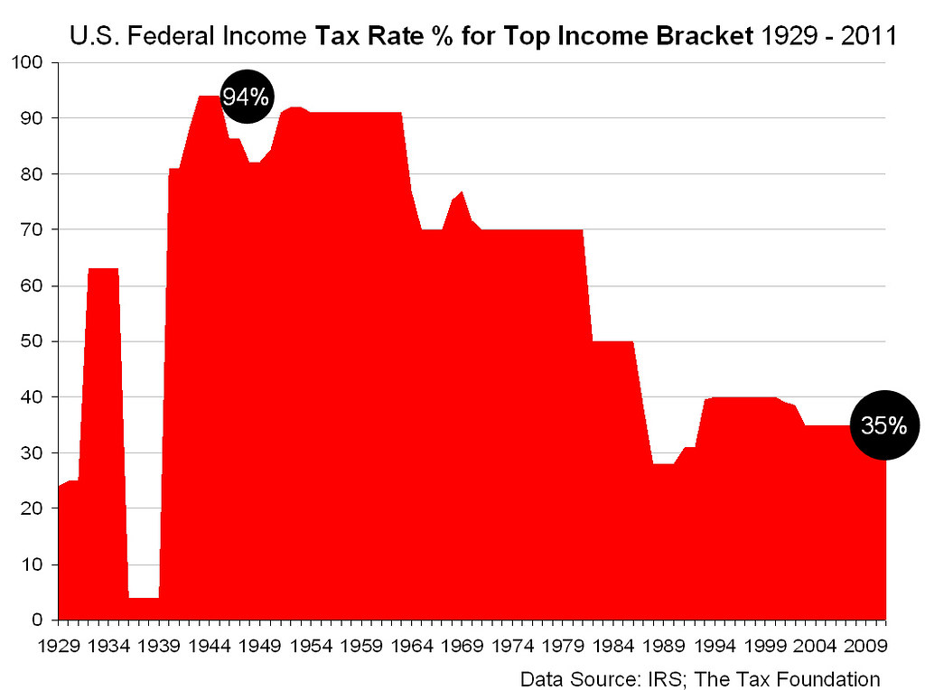 2014 Tax Bracket Chart: US Federal Income Tax Rate for Top Income Bracket 1929 - 2u2026 | Flickr,Chart
