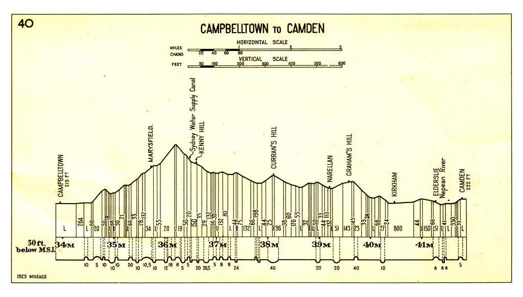 The Camden Line Gradient Diagram Nswgr Gradient Diagram Flickr