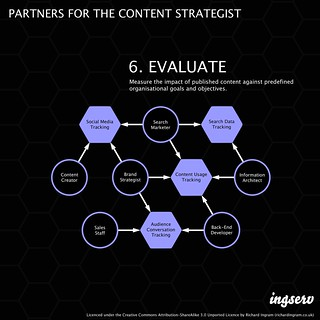 Partners for the content strategist - 6. Evaluate | by richardjingram