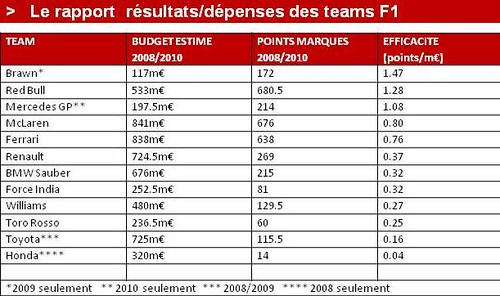 Rapport résultats/dépenses 2008/2010 | by marclimacher