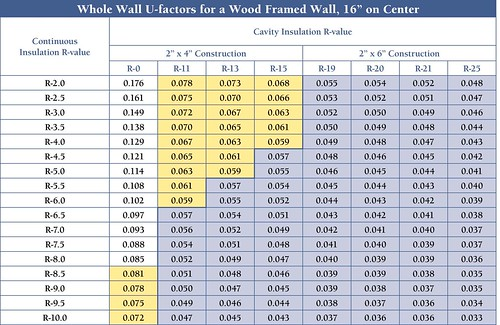 Table 1. Whole-Wall U-Factors for a Wood-Framed Wall, 16 inches on Center | by Home Energy Magazine