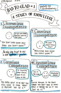 Bad To Glad 4 Stages of Knowledge sketchnotes | by ItsLilpeanut