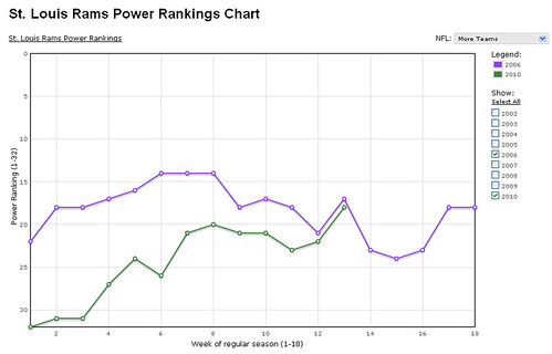 power-ranks | by RamsHerd.com