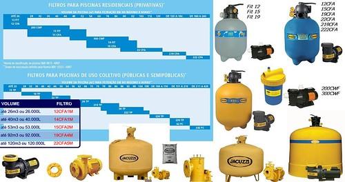 Tabela e modelos de filtros para piscinas jacuzzi residenc for Modelos de piscinas campestres