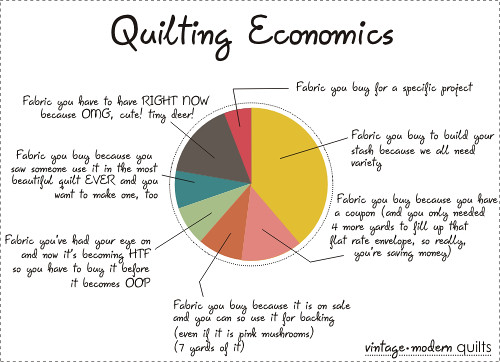 quilting economics | by vintagemodernquilts | lisa