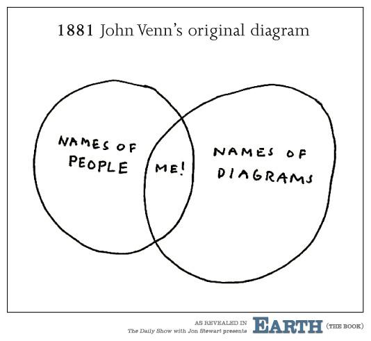 John Venn Original Diagram Radio Wiring Diagram