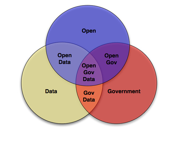 Make Your Own Venn Diagram: Open Government Data Venn Diagram | www.flickr.com/photos/nou2026 | Flickr,Chart