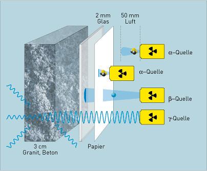 schutz vor radioaktiver strahlung vor radioaktiver strahlu flickr. Black Bedroom Furniture Sets. Home Design Ideas