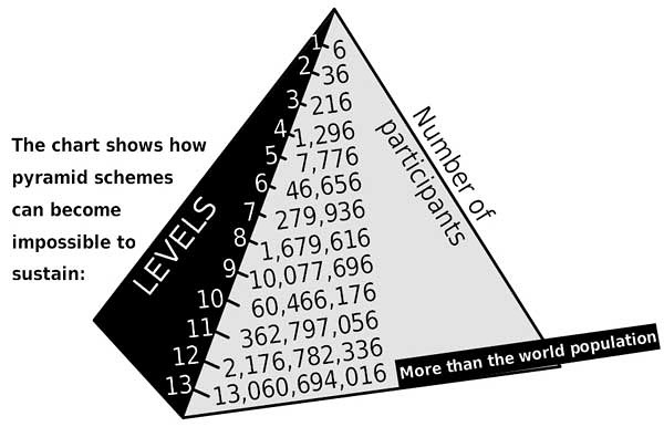 the unsustainability of a pyramid scheme, similar to multilevel marketing system