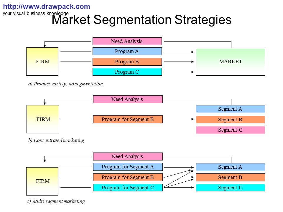 Market Segmentation Strategies diagram | drawpack.com | Flickr