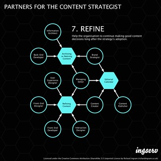 Partners for the content strategist - 7. Refine | by richardjingram