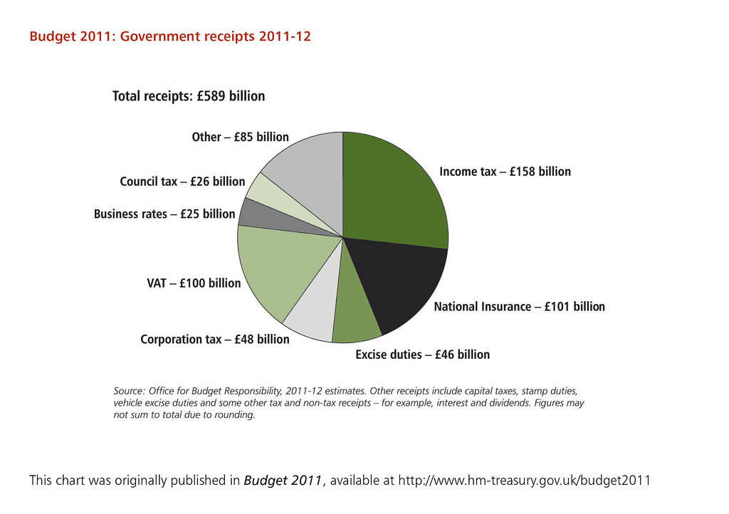 Tax Chart: Government receipts 2011-12 | Source: Office for Budget Respu2026 | Flickr,Chart