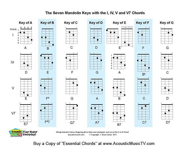 Essential Chords 7 Major Mandolin Keys The Seven Mandolin Flickr