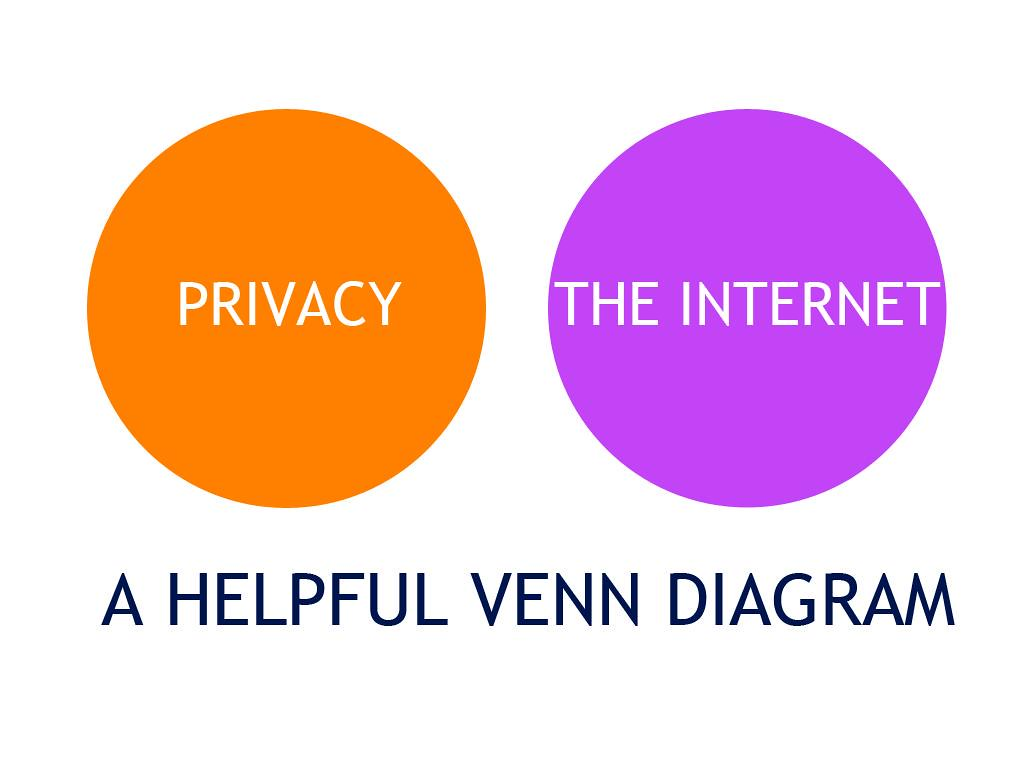 The Venn Diagram: Privacy Venn Diagram | Rob Jewitt | Flickr,Chart