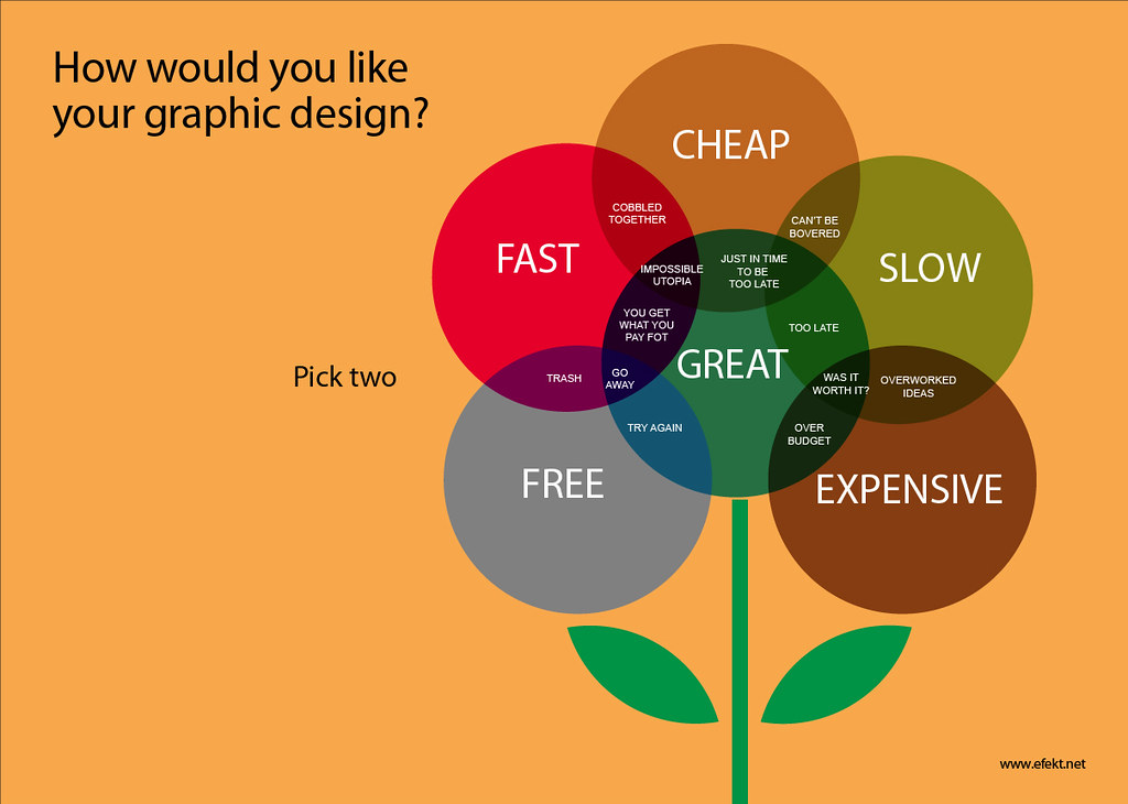 A Level Venn Diagrams: How would you like your graphic design? | A funny venn diagru2026 | Flickr,Chart